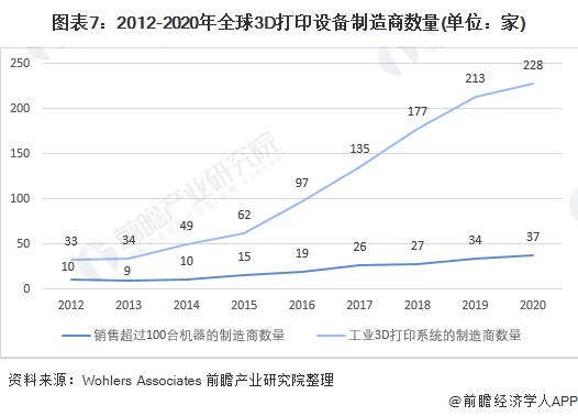图表7:2012-2020年全球3D打印设备制造商数量(单位:家)