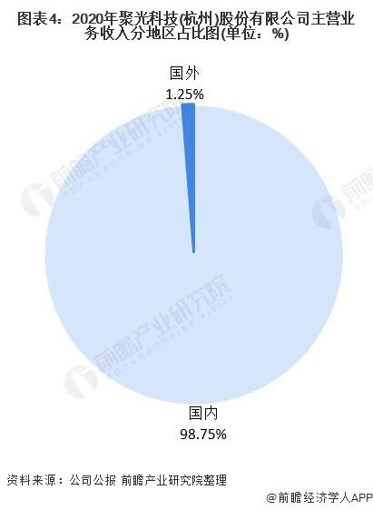 图表4:2020年聚光科技(杭州)股份有限公司主营业务收入分地区占比图(单位:%)