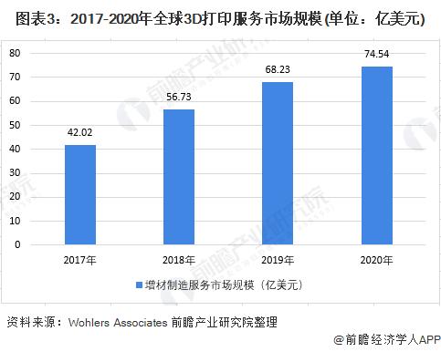 图表3:2017-2020年全球3D打印服务市场规模(单位:亿美元)