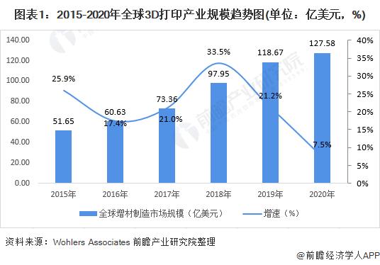 图表1:2015-2020年全球3D打印产业规模趋势图(单位:亿美元,%)
