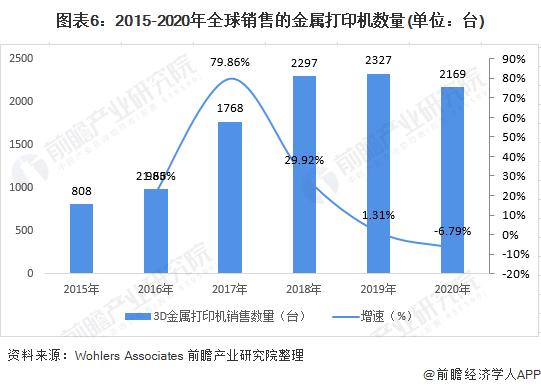 图表6:2015-2020年全球销售的金属打印机数量(单位:台)