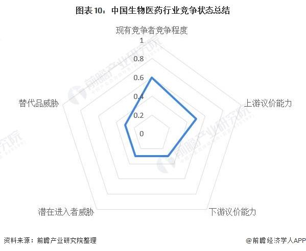 图表10:中国生物医药行业竞争状态总结