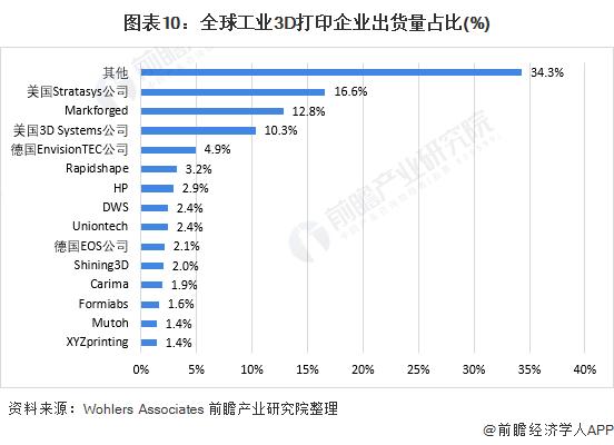 图表10:全球工业3D打印企业出货量占比(%)
