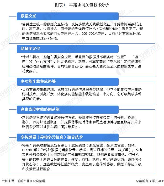 2021年中国车路协同行业技术发展现状和专利分析