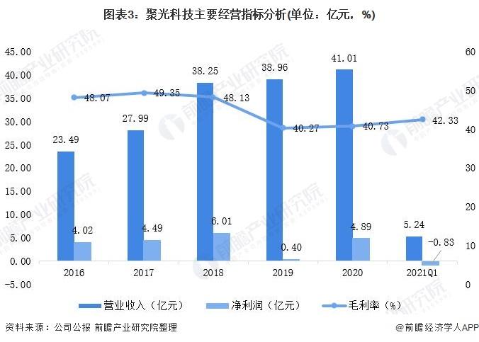 图表3:聚光科技主要经营指标分析(单位:亿元,%)
