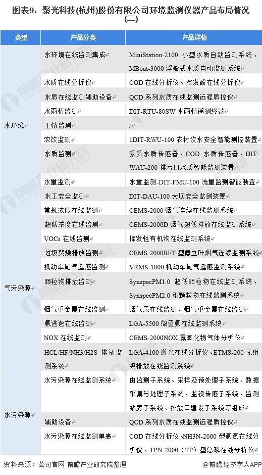 图表9:聚光科技(杭州)股份有限公司环境监测仪器产品布局情况(二)