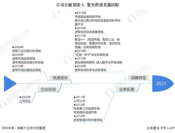 公司公报 图表1:聚光科技发展历程