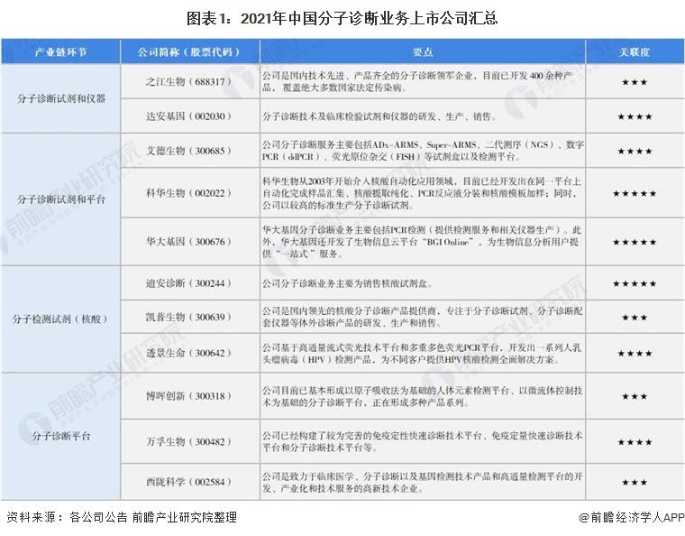 图表1:2021年中国分子诊断业务上市公司汇总