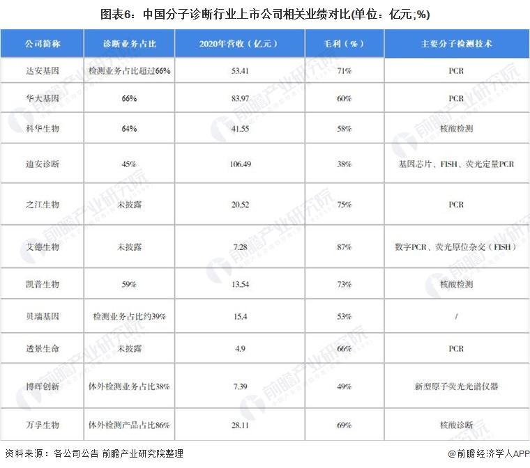 图表6:中国分子诊断行业上市公司相关业绩对比(单位:亿元;%)