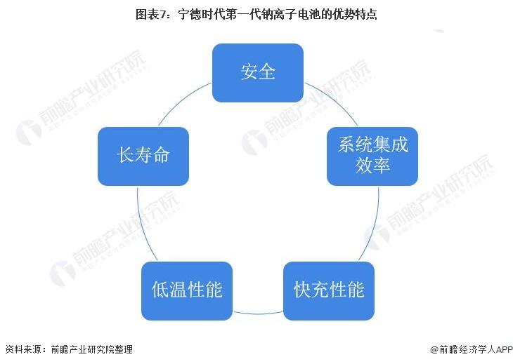 图表7:宁德时代第一代钠离子电池的优势特点