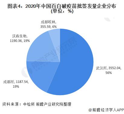 图表4:2020年中国百白破疫苗批签发量企业分布(单位:%)