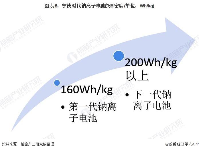 图表8:宁德时代钠离子电池能量密度(单位:Wh/kg)