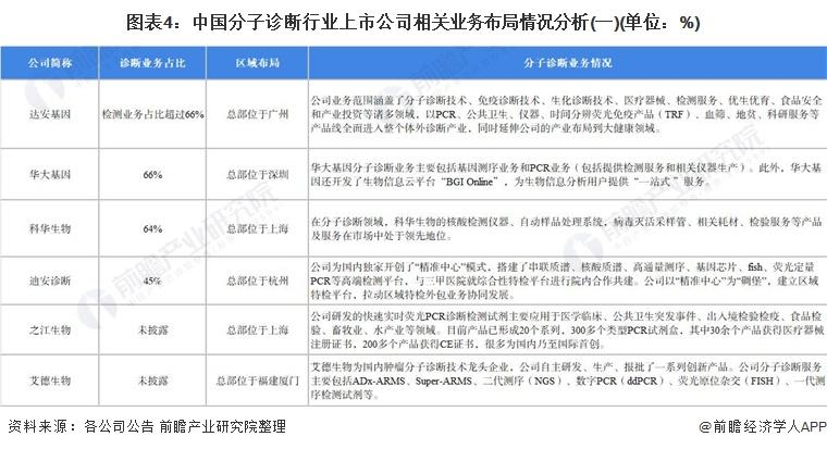 图表4:中国分子诊断行业上市公司相关业务布局情况分析(一)(单位:%)