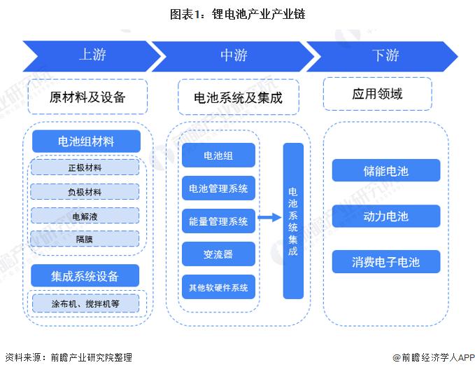 图表1:锂电池产业产业链