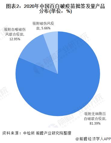 图表2:2020年中国百白破疫苗批签发量产品分布(单位:%)