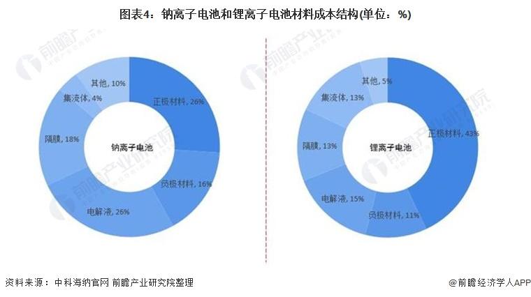 图表4:钠离子电池和锂离子电池材料成本结构(单位:%)