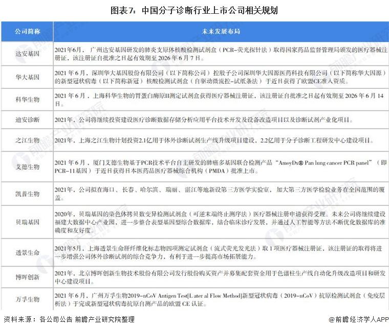 图表7:中国分子诊断行业上市公司相关规划