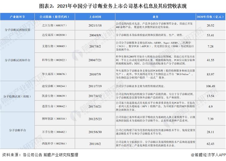图表2:2021年中国分子诊断业务上市公司基本信息及其应营收表现