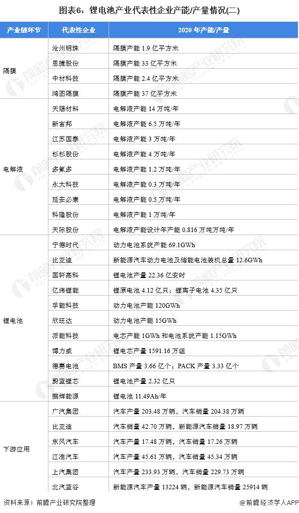 图表6:锂电池产业代表性企业产能/产量情况(二)