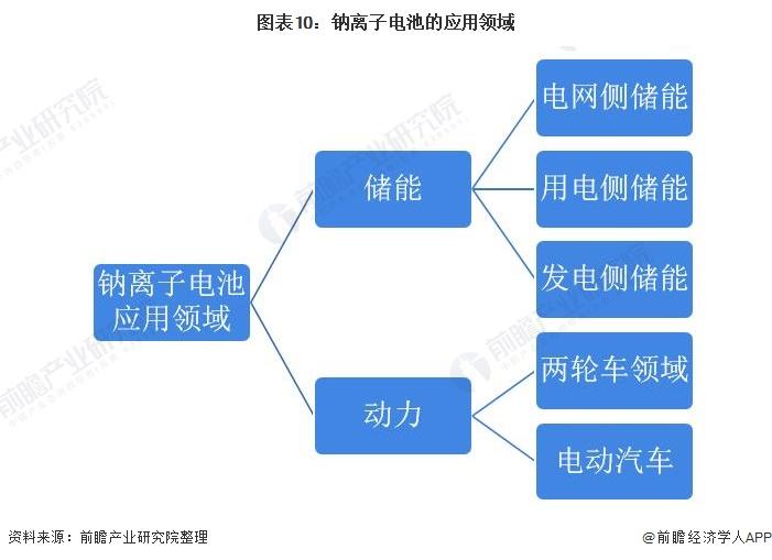 图表10:钠离子电池的应用领域