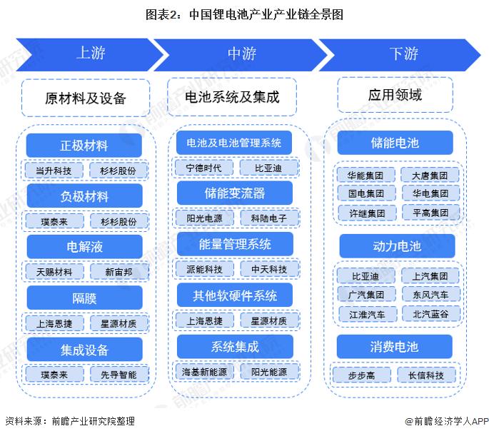 图表2:中国锂电池产业产业链全景图