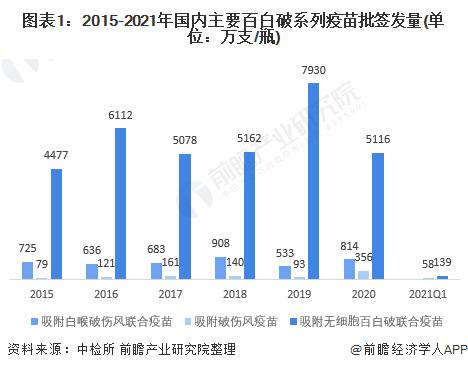 图表1:2015-2021年国内主要百白破系列疫苗批签发量(单位:万支/瓶)