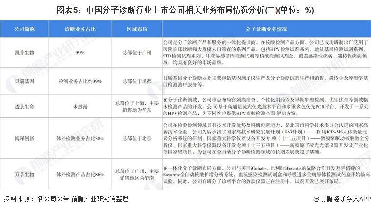 图表5:中国分子诊断行业上市公司相关业务布局情况分析(二)(单位:%)