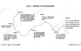 """""""十四五""""粤港澳大湾区建设规划:重点在轨道交通建设"""