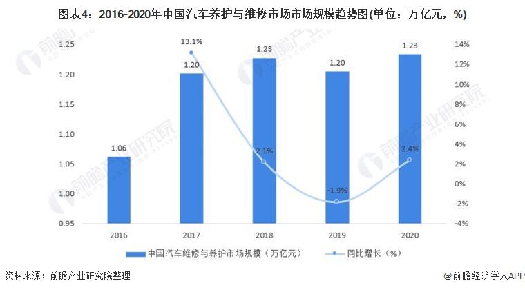 图表4:2016-2020年中国汽车养护与维修市场市场规模趋势图(单位:万亿元,%)