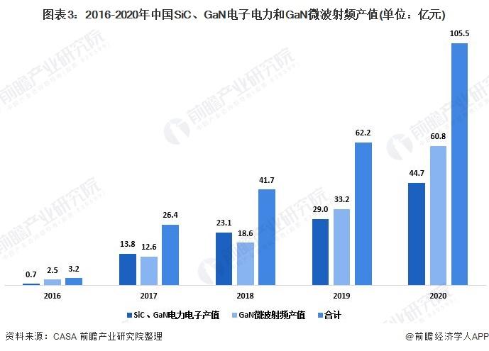 图表3:2016-2020年中国SiC、GaN电子电力和GaN微波射频产值(单位:亿元)