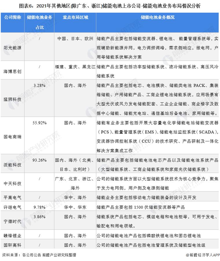 图表6:2021年其他地区(除广东、浙江)储能电池上市公司-储能电池业务布局情况分析