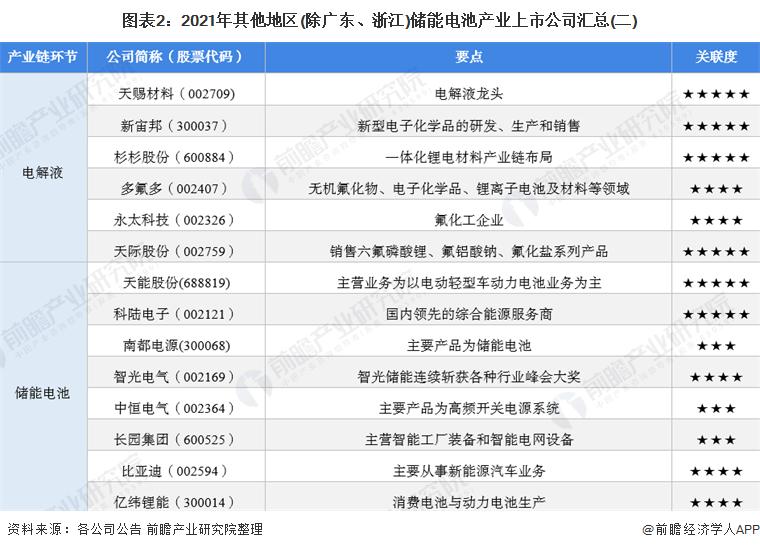 图表2:2021年其他地区(除广东、浙江)储能电池产业上市公司汇总(二)