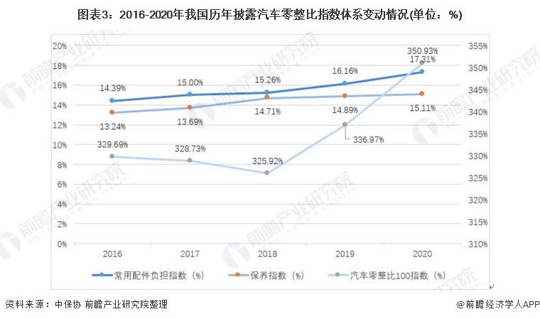 图表3:2016-2020年我国历年披露汽车零整比指数体系变动情况(单位:%)
