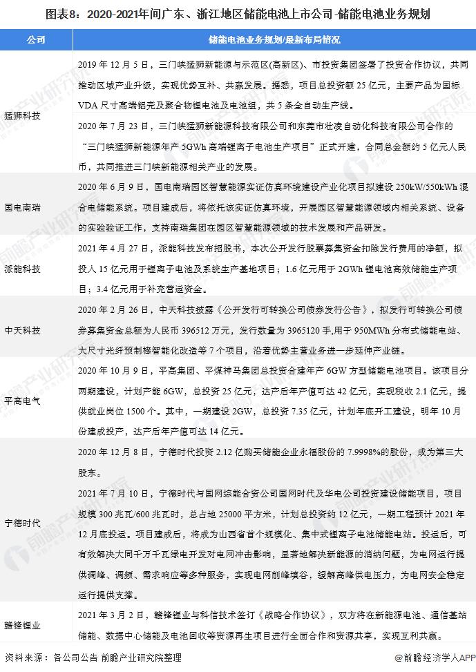 图表8:2020-2021年间广东、浙江地区储能电池上市公司-储能电池业务规划
