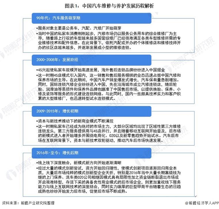 图表1:中国汽车维修与养护发展历程解析