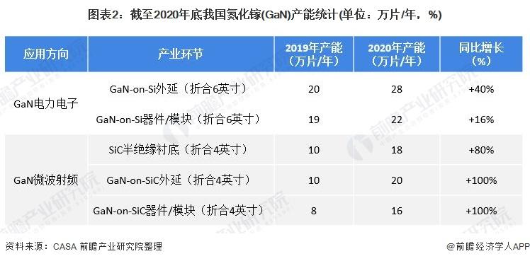 图表2:截至2020年底我国氮化镓(GaN)产能统计(单位:万片/年,%)