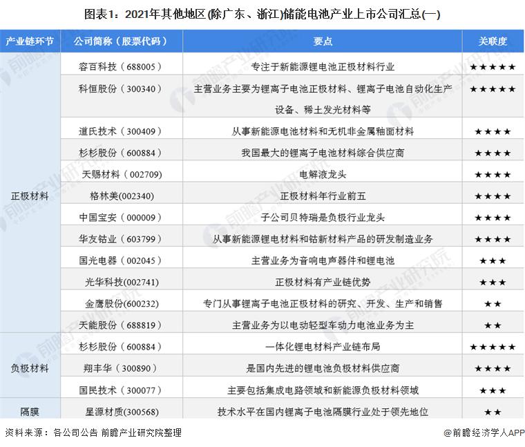 图表1:2021年其他地区(除广东、浙江)储能电池产业上市公司汇总(一)