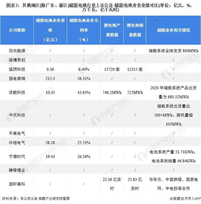 图表7:其他地区(除广东、浙江)储能电池行业上市公司-储能电池业务业绩对比(单位:亿元,%,万千瓦,亿千瓦时)
