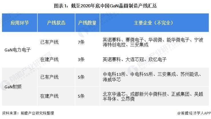 图表1:截至2020年底中国GaN晶圆制造产线汇总
