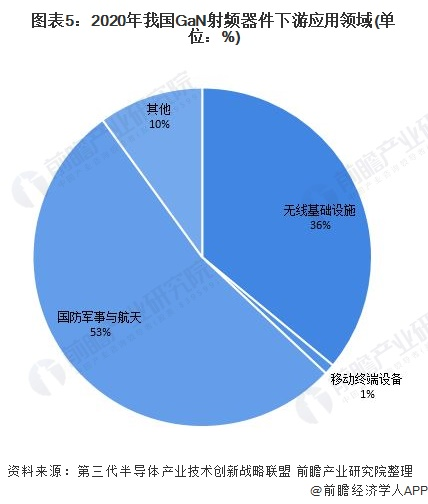 图表5:2020年我国GaN射频器件下游应用领域(单位:%)