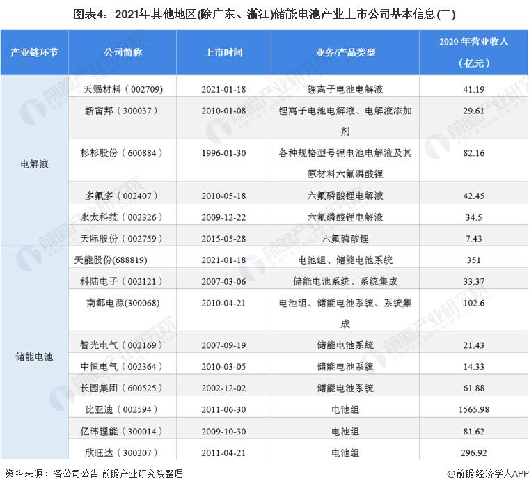 图表4:2021年其他地区(除广东、浙江)储能电池产业上市公司基本信息(二)