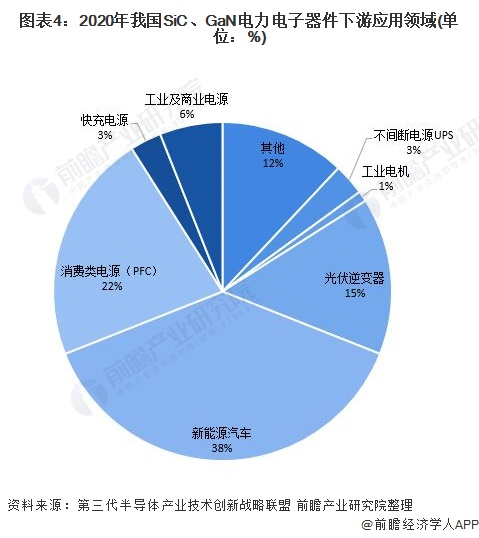 图表4:2020年我国SiC、GaN电力电子器件下游应用领域(单位:%)