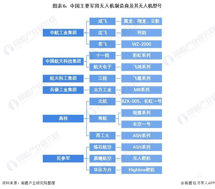 图表6:中国主要军用无人机制造商及其无人机型号