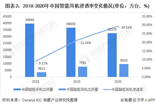 图表2:2018-2020年中国智能耳机渗透率变化情况(单位:万台,%)