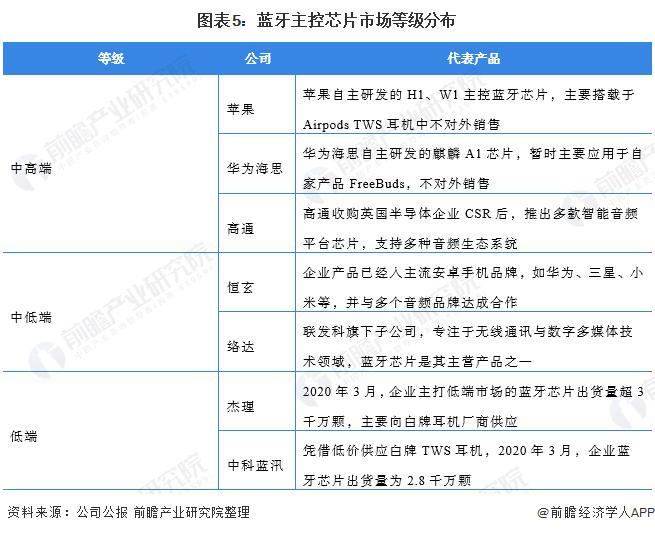 图表5:蓝牙主控芯片市场等级分布