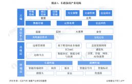 2021年中国车路协同行业市场发展现状分析