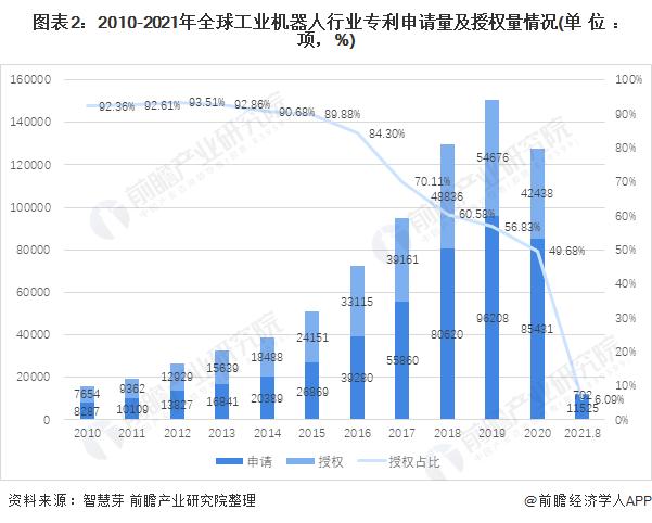圖表2:2010-2021年全球工業機器人行業專利申請量及授權量情況(單位:項,%)