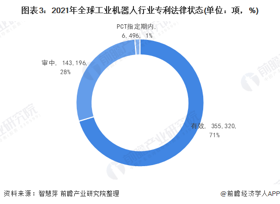 圖表3:2021年全球工業機器人行業專利法律狀態(單位:項,%)