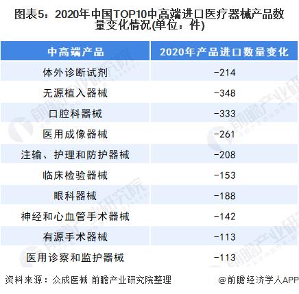 图表5:2020年中国TOP10中高端进口医疗器械产品数量变化情况(单位:件)