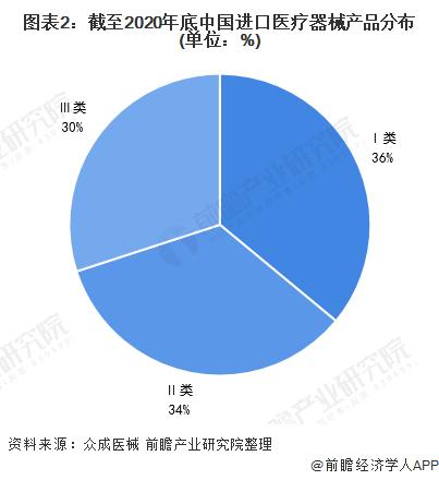 图表2:截至2020年底中国进口医疗器械产品分布(单位:%)